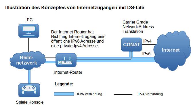 Der Dual Stack Lite Ds Lite Dasheimnetzwerkde