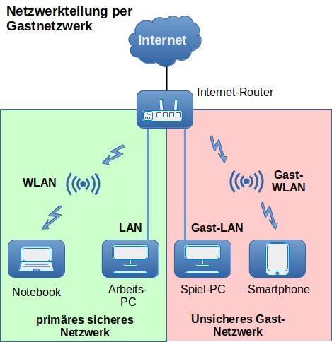 Das Heimnetzwerk Durch Bereichsaufteilung Sichern