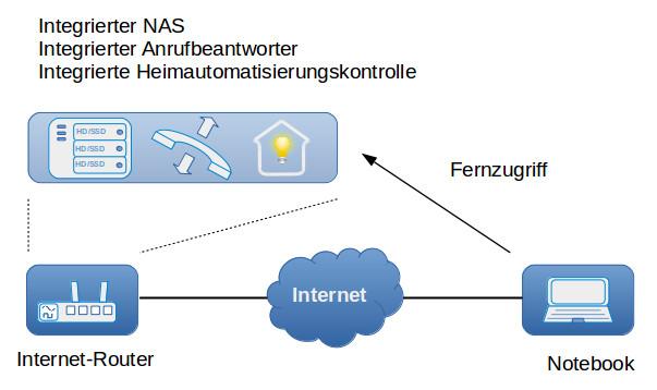 Internet Router Fernzugriff Einrichten Dasheimnetzwerkde