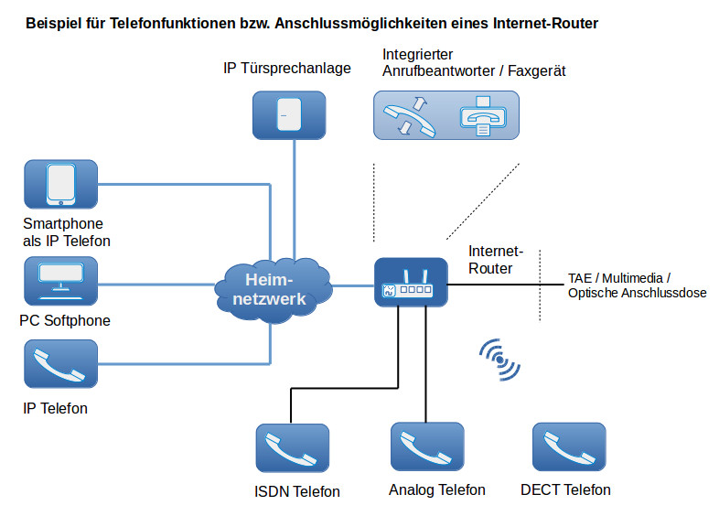 Internet-Router Telefon einrichten - DasHeimnetzwerk.de
